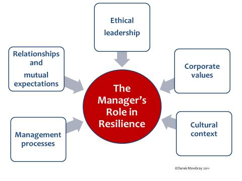 the role of managers and challengers Managers in different industries face challenges such as finding and retaining the right staff, creating products that appeal to multiple generations and creating a sustainable leadership pipeline managers face increasing global competition for clients therefore, they must differentiate their .